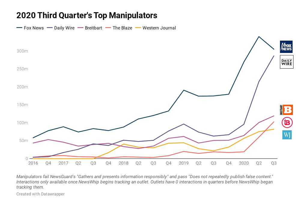 """Image d'un graphique de NewsGuard illustrant les sites les plus """"manipulateurs"""" durant la troisième trimestre de 2020. FoxNews, Daily Wire en tête."""