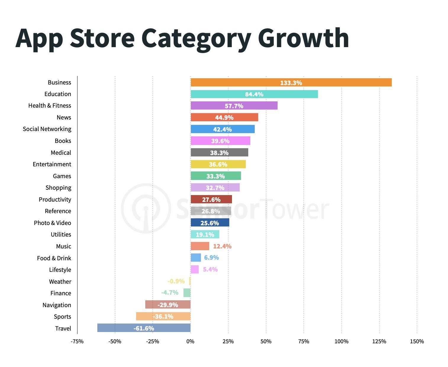 Une infographie concernant les catégories d'applications qui ont le plus performé sur l'App Store au deuxième trimestre 2020.