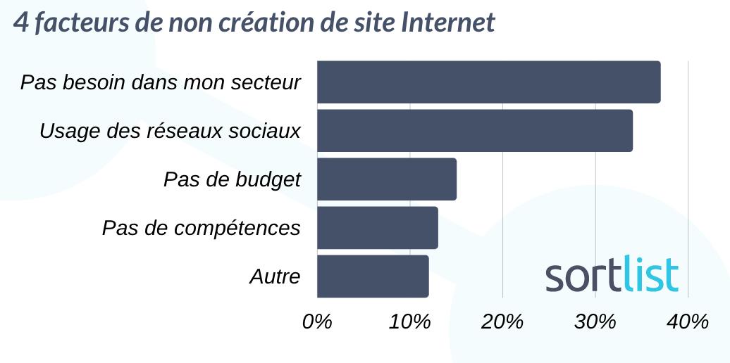 graphique expliquant les facteurs pour lesquels les PME n'ont pas de site web
