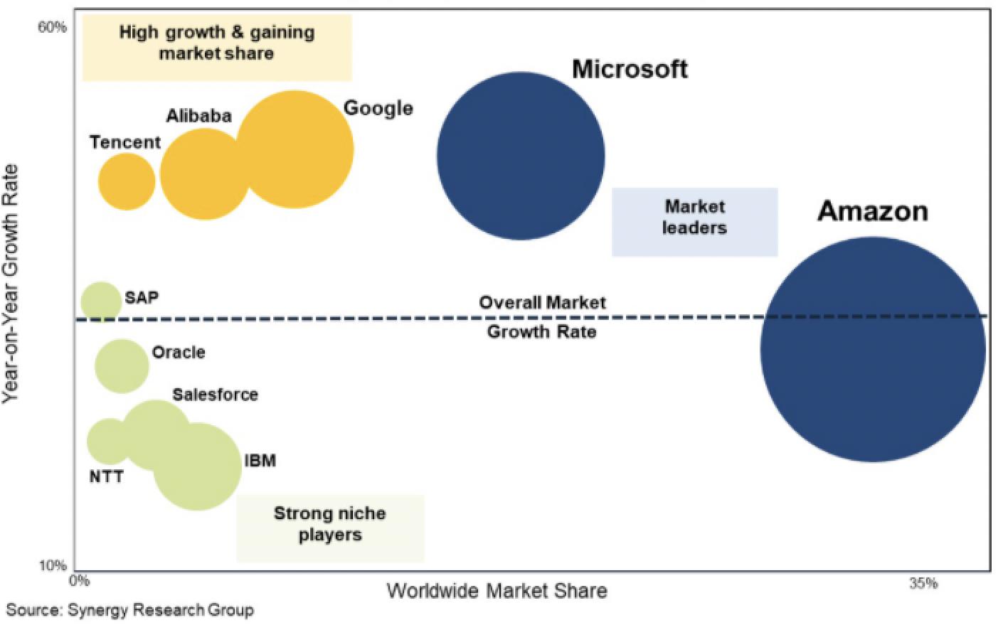 Graphique du positionnement des fournisseurs des services cloud (Tencent, Alibaba, Google, Microsoft, Amazon IBM).