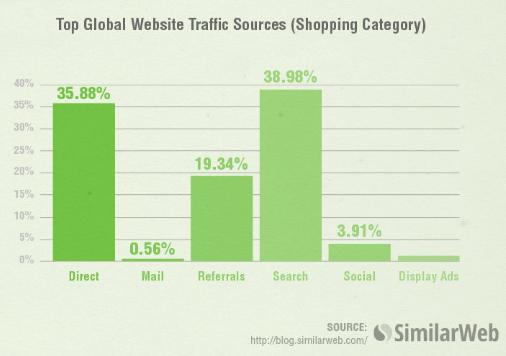 les principales sources de trafic sur les sites Web