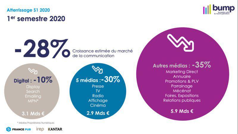 Schéma de la croissance estimée du marché de la communication au 1er semestre 2020