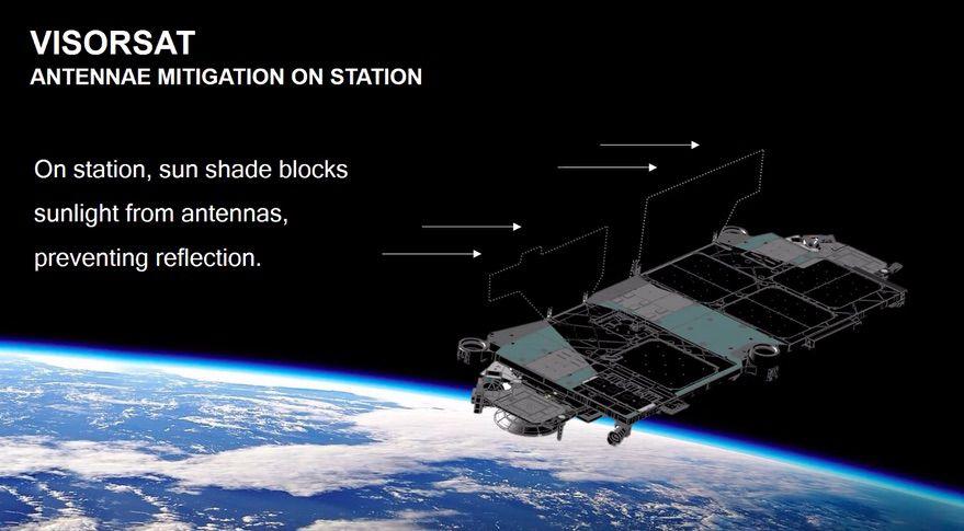 Schéma présenté par Elon Musk détaillant le fonctionnement de VisorSat pour éviter que les satellites de SpaceX ne brillent trop.