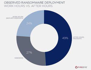 Les ransomwares se produisent en dehors des heures de travail.
