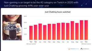 Nombre d'heures passées sur JustChatting de Twitch