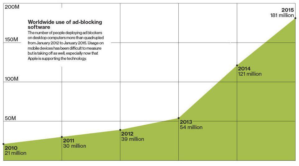 ad blockers statistiques 2015