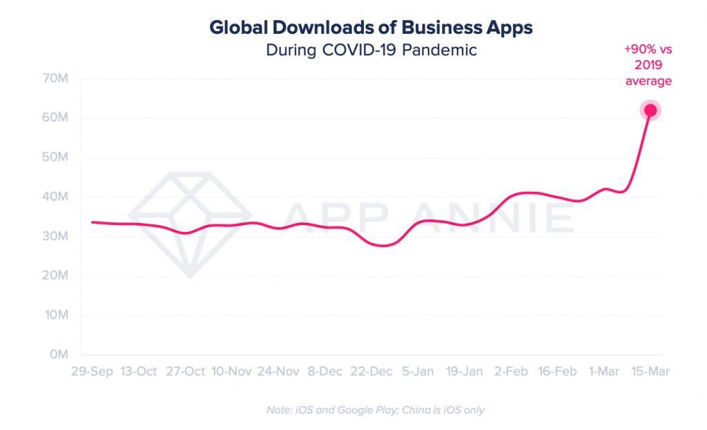 Les applications de visioconférence ont été téléchargées 62 millions de fois en une semaine.