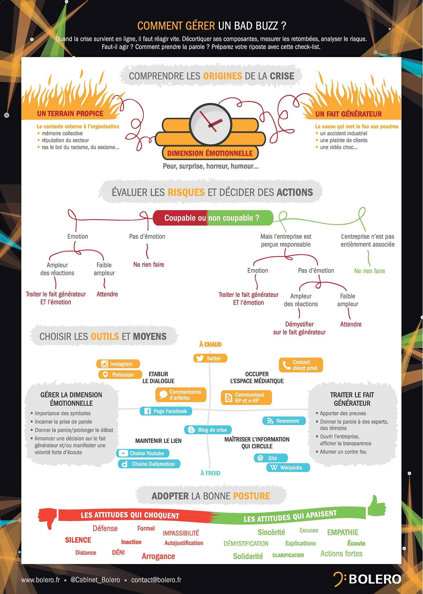 infographie bad buzz 2015