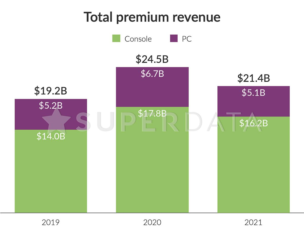 Graphique sur les revenus des jeux premium en 2019, 2020 et 2021.