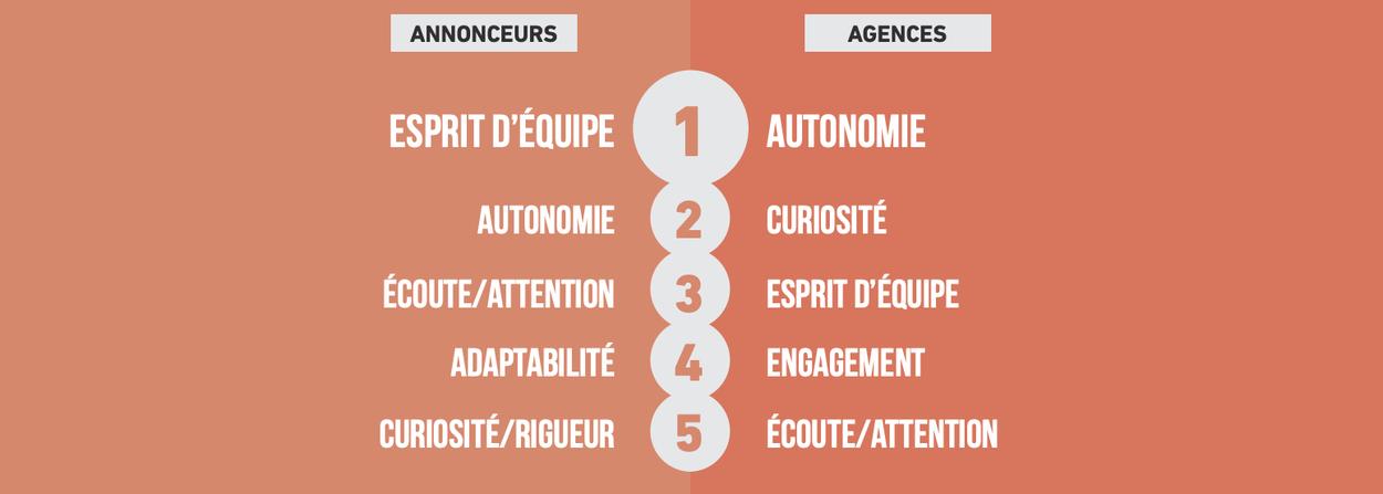 Infographie : Quels sont les savoir-être plébiscités en agence et chez l'annonceur ?