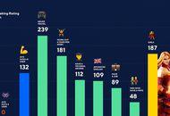 ia analyse données pour comprendre les différences de niveau entre les joueurs