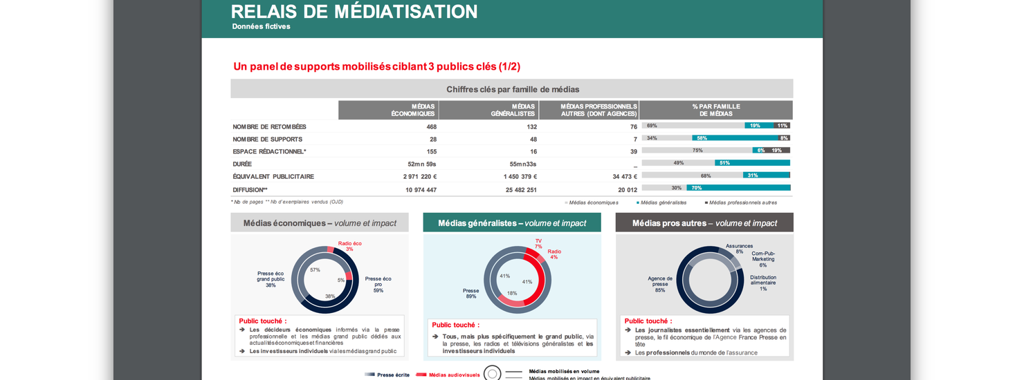 bilan média départements communication