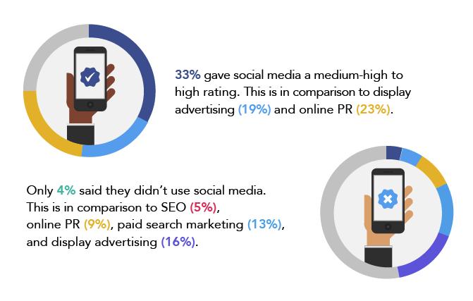 tendance social media 2015 6