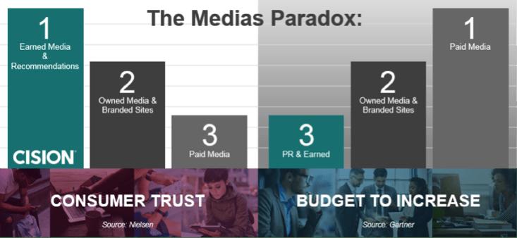 paradoxe des médias