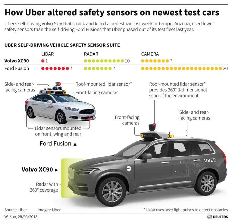 Uber technologie autonome