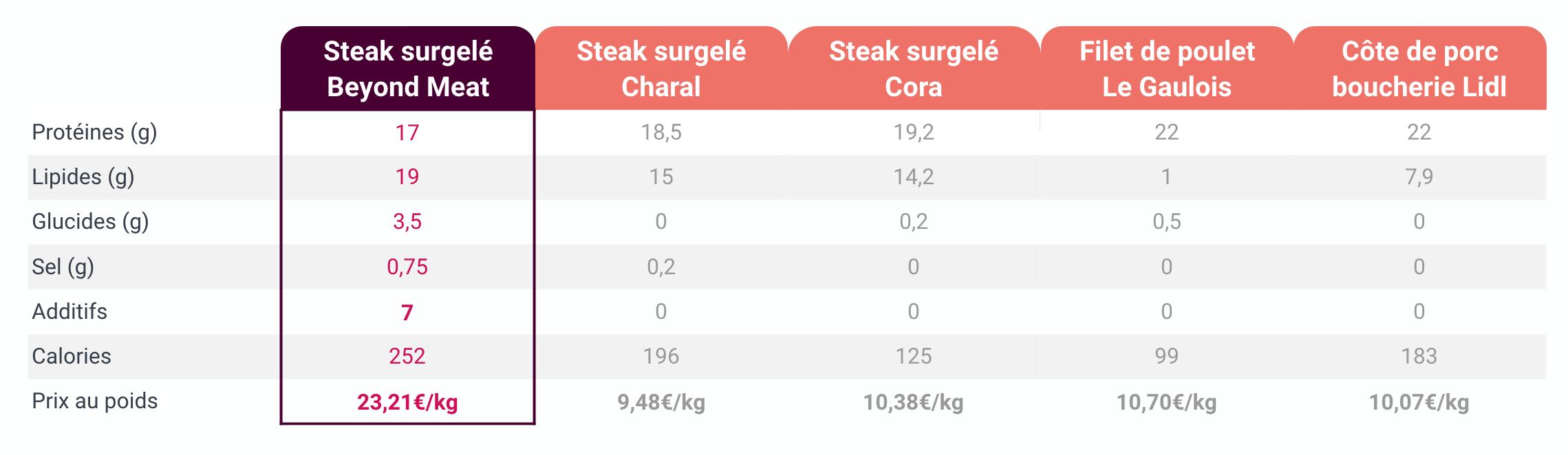 Tableau comparatif du steak beyond meat avec d'autres viandes