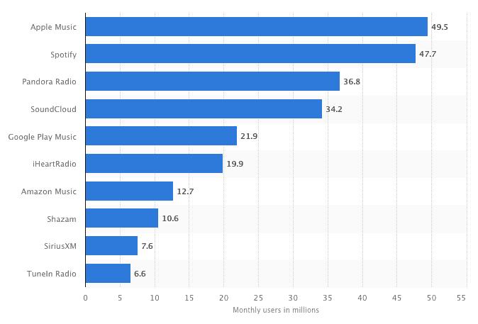 marché du streaming musical aux États-Unis en 2018