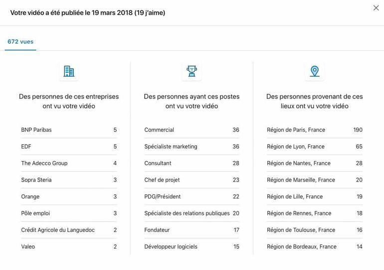 analytics video entreprise LinkedIn