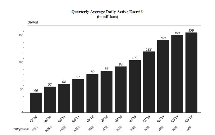 Croissance d'utilisateurs de Snapchat