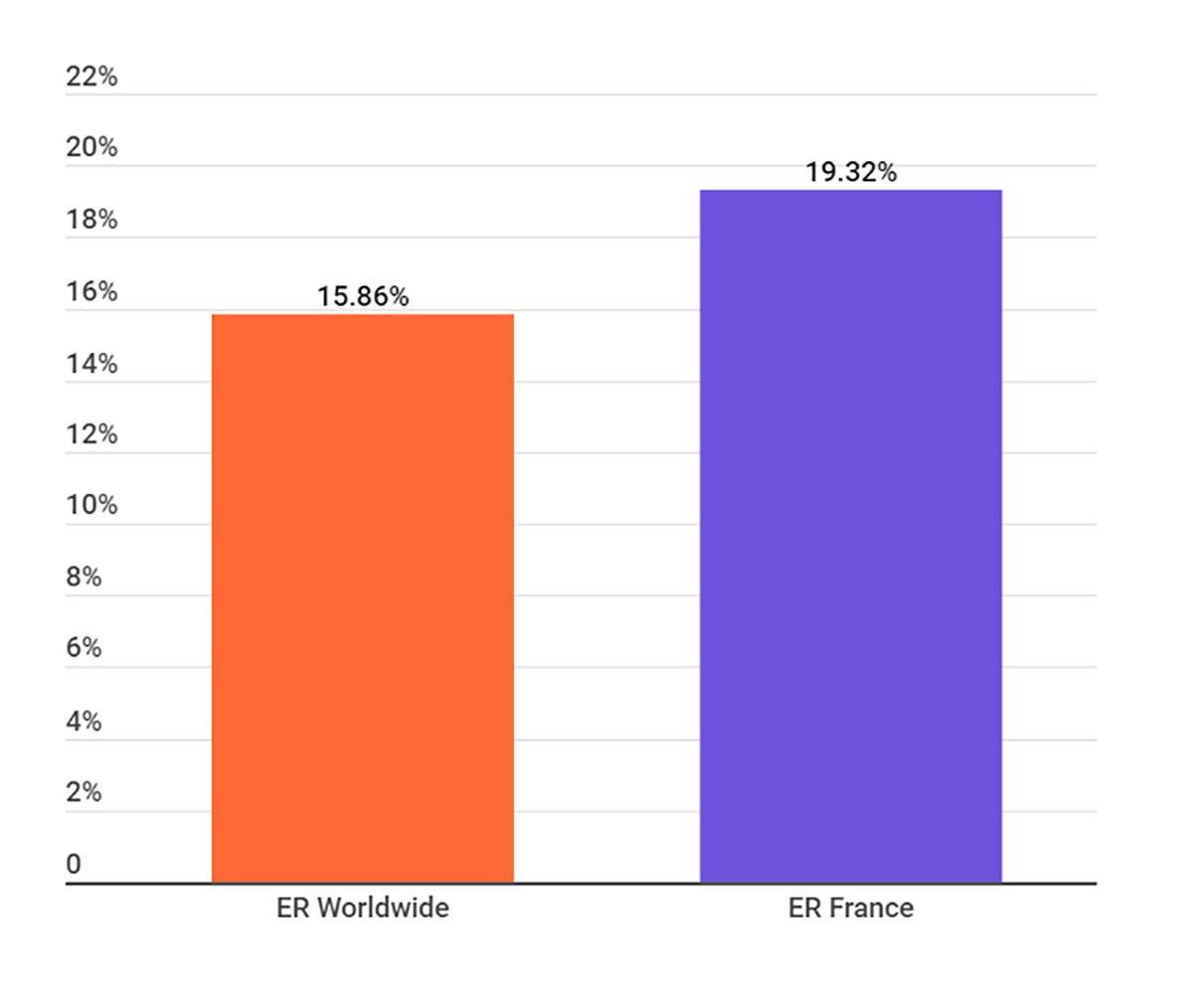 Un graphique sur le taux d'engagement des influenceurs TikTok en France en 2020