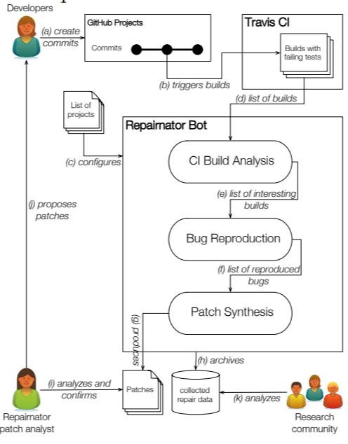 Repairnator est un bot qui identifie et corrige les bugs informatiques