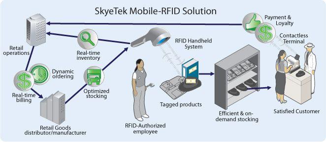 RFID marketing