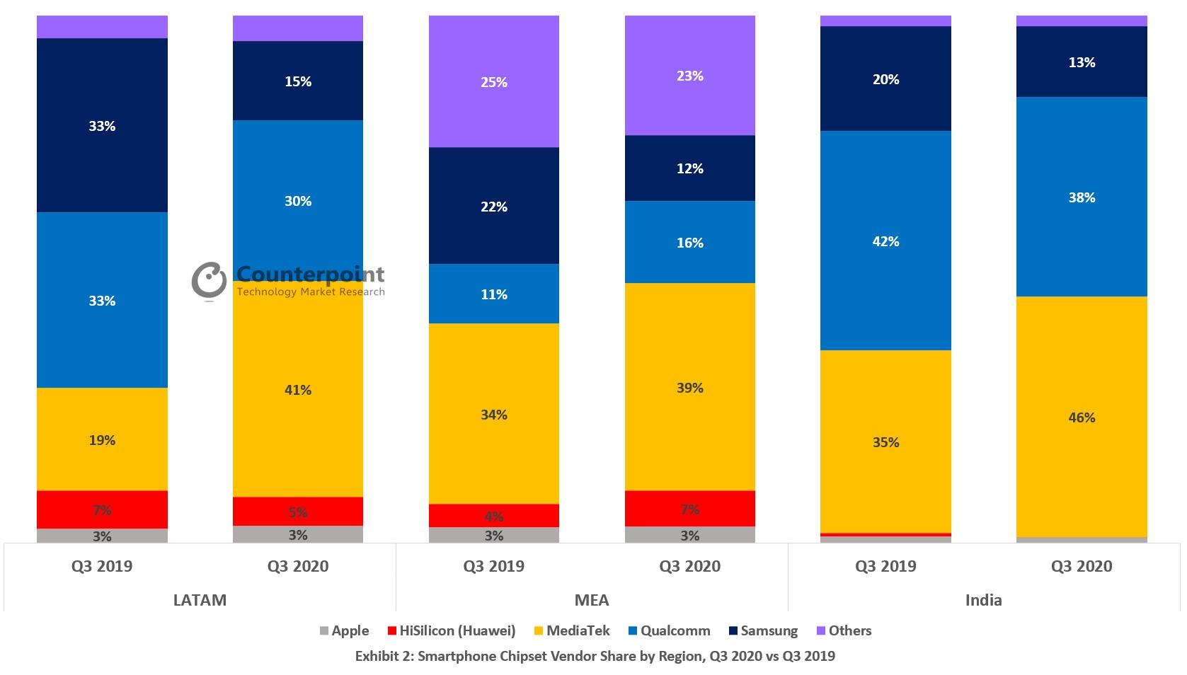 Graphique présentant l'évolution des parts de marchés des leaders du secteur (dont Qualcomm et MediaTek) entre le troisième trimestre 2019 et celui de 2020