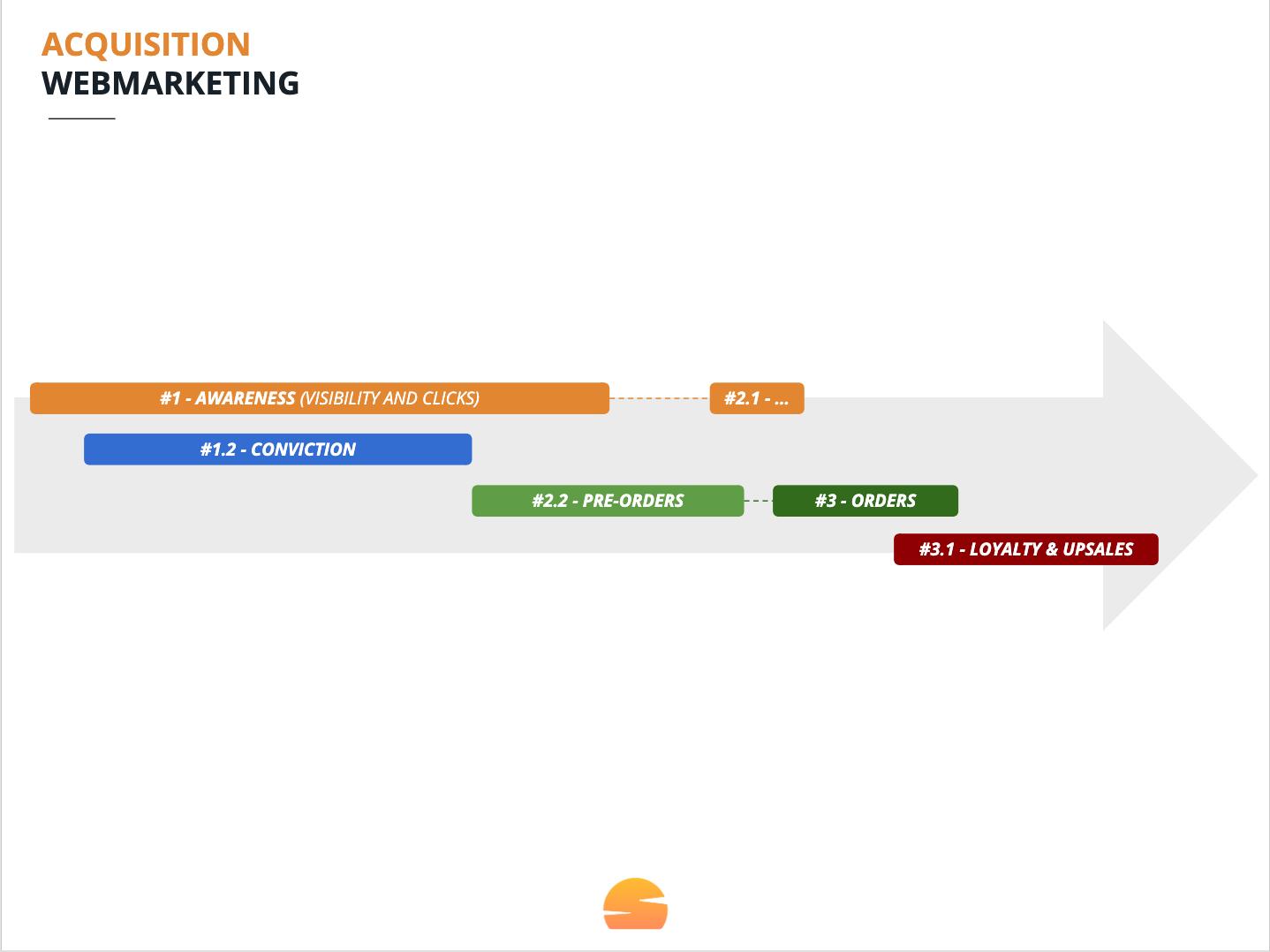 les différentes étapes d'acquisition sur les réseaux sociaux