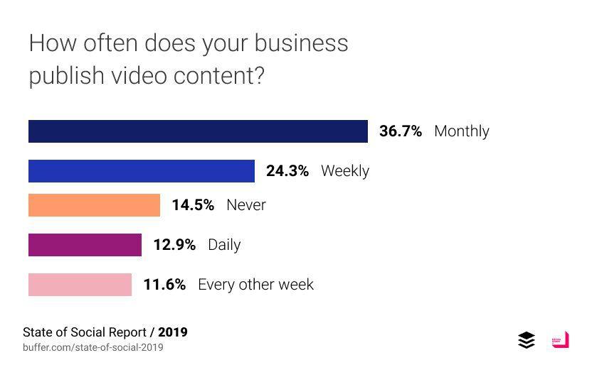 Production de vidéos par les entreprises en 2019