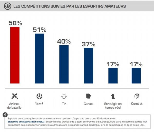 eSport-marché