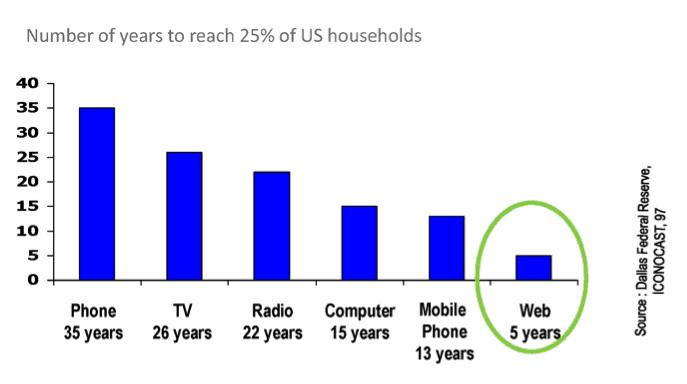 Temps nécessaires à diverses technologies pour atteindre le seuil significatif de 25 % des foyers aux Etats-Unis.