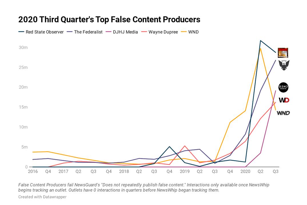 Graphique de NewsGuard illustrant les sites propageant des infox durant la troisième trimestre de 2020. En tête : DJHJ Media et The Federalist.