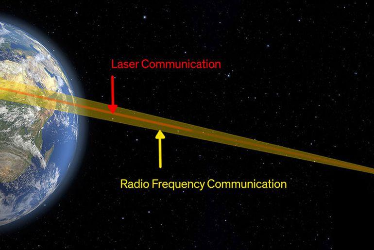 Facebook développe un système de télécommunication par laser, ou télécommunication optique.