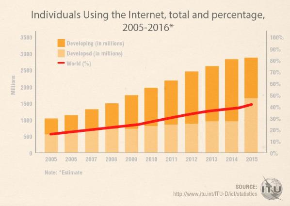graphique du nombre d'internautes dans le monde en 2016