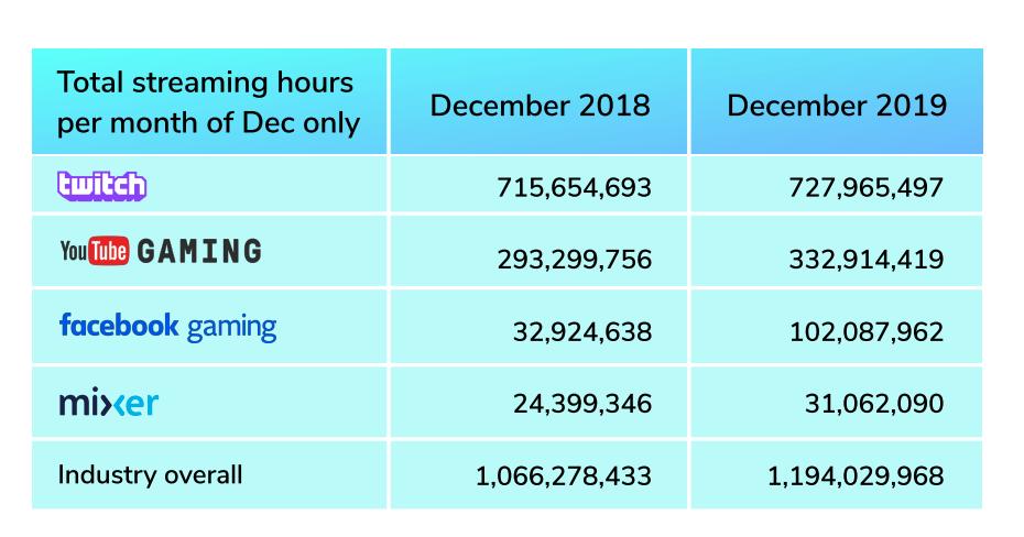 Streaming - données chiffrées d'une année sur l'autre