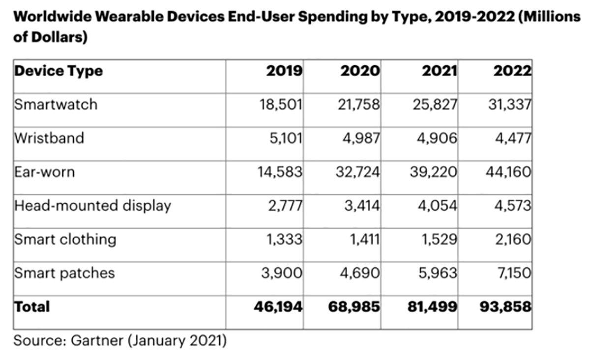 """Tableau estimatif du marché des objets connectés """"prêt-à-porter"""" ente 2029 et 2022 selon Gartner"""