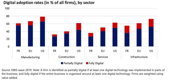 Graphique illustrant les taux d'adoption du digital par secteur, dans les trois zones géographiques