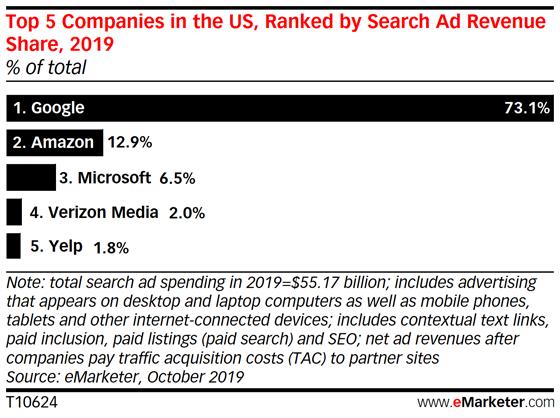 Graphique présentant les 5 entreprises qui génèrent le plus de revenus en recherche payante aux États-Unis