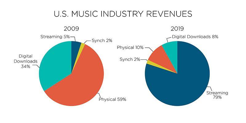 Streaming musical : les graphiques comparatifs des revenus générés par l'industrie musicale en 2009 et en 2019