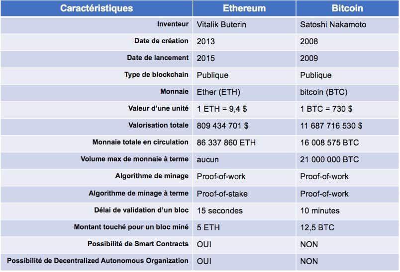 blockchain comparaison bitcoin et ethereum