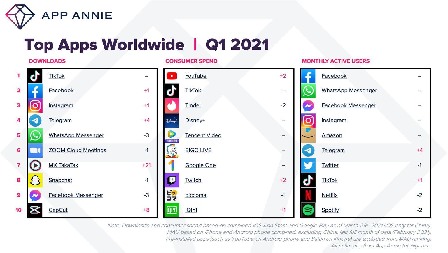 Classement des applications les plus téléchargées au premier trimestre 2021 donc TikTok.