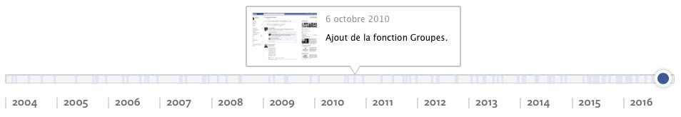 création des groupes Facebook en octobre 2010