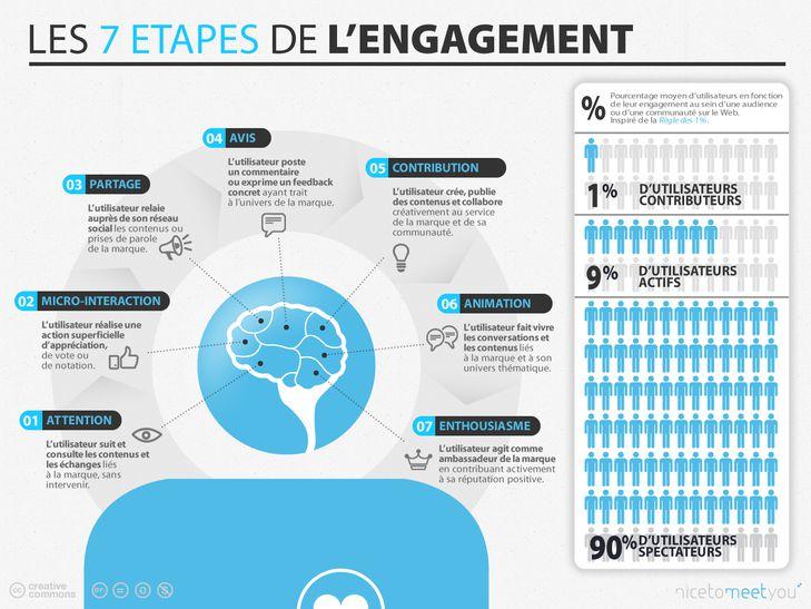 infographie-socialmedia-les-7-c3a9tapes-de-lengagement