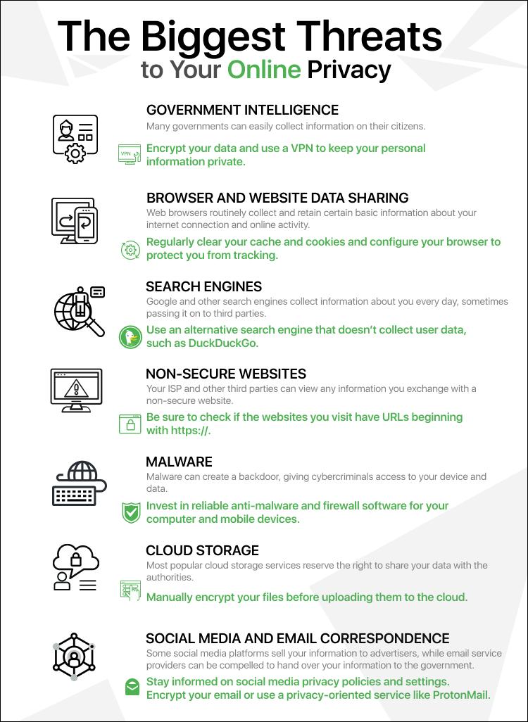 Rappel des principales menaces concernant nos données personnelles