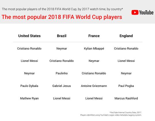 classement joueurs stars Coupe du monde 2018 Russie