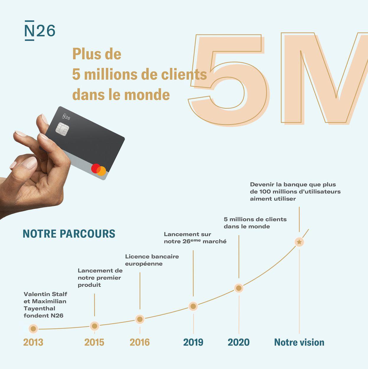 N26 5 millions de clients