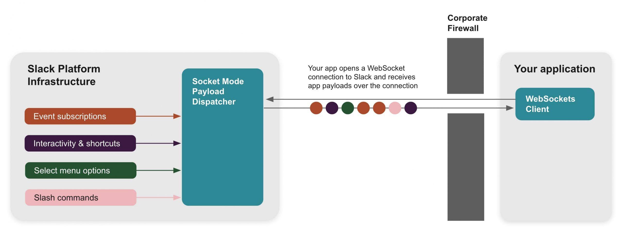 Schéma du fonctionnement du socket mode