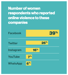 Graph of violence against women on social networks.  Number one, Facebook.  Number 2, Twitter.  Number 3, Instagram.  Number 4, YouTube.  Number 5, WhatsApp.