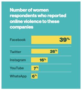 Graphique des violences faites aux femmes sur les réseaux sociaux. Numéro un, Facebook. Numéro 2, Twitter. Numéro 3, Instagram. Numéro 4, YouTube. Numéro 5, WhatsApp.