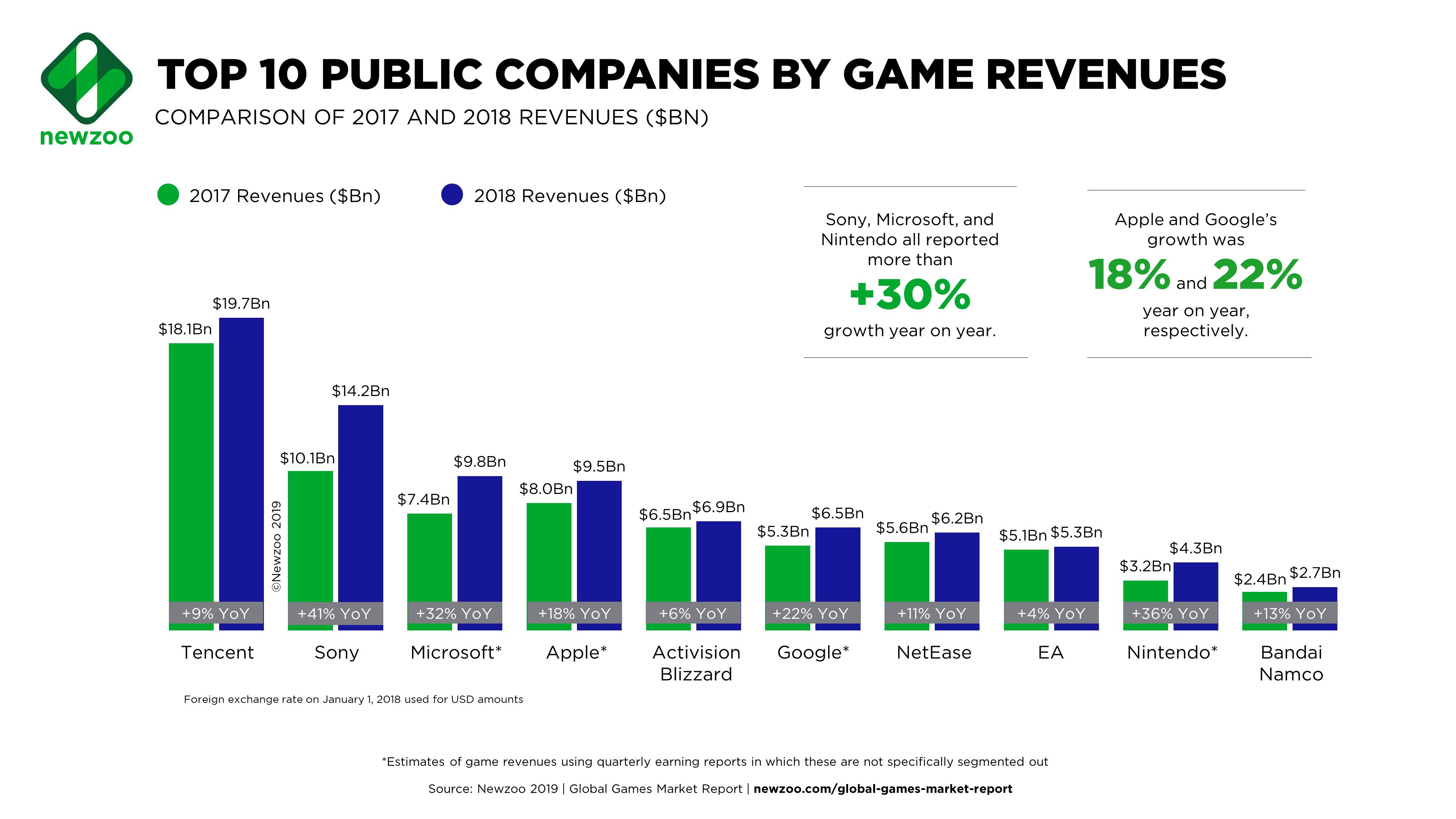 Courbe des chiffres d'affaires des entreprises du jeux vidéo